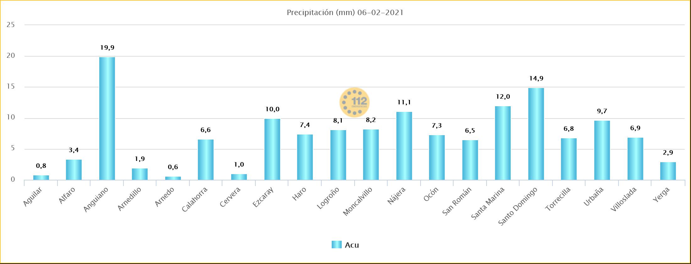 Precipitaciones Estaciones de Sos Rioja. Meteosojuela