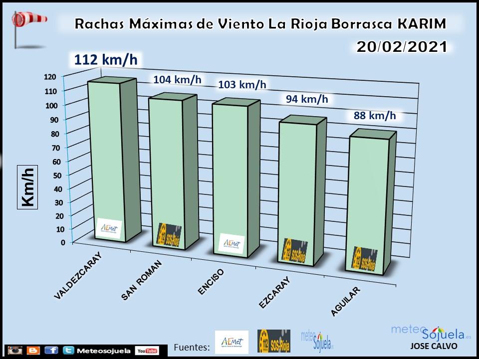 Rachas Máximas de Viento en La Rioja. Borrasca Karim. Meteosojuela