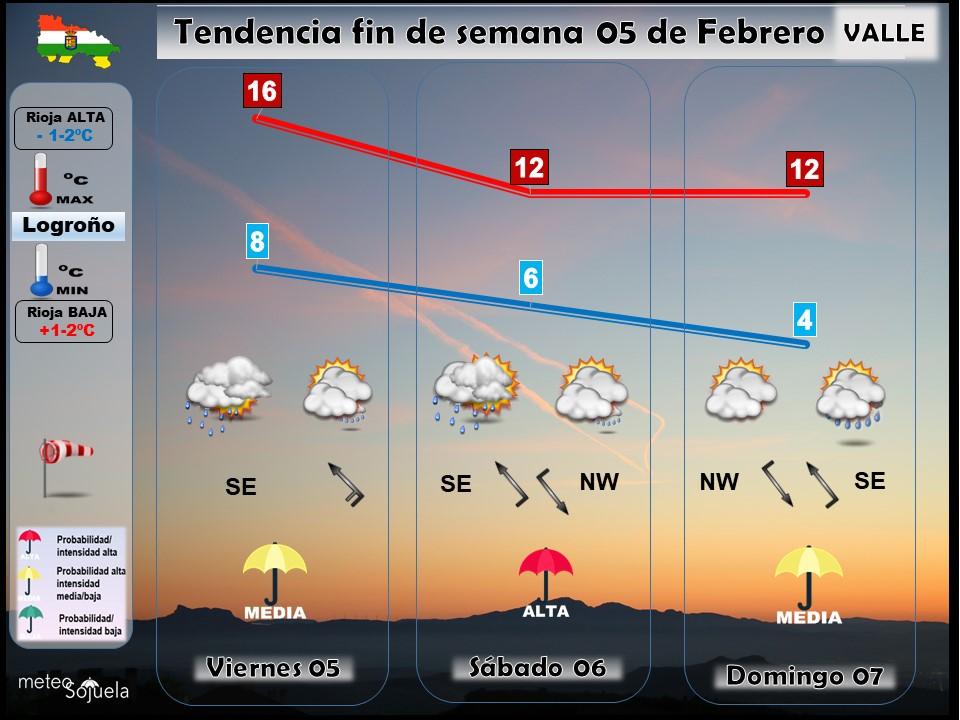 Tendencia del tiempo en La Rioja 0502 Meteosojuela La Rioja. Jose Calvo