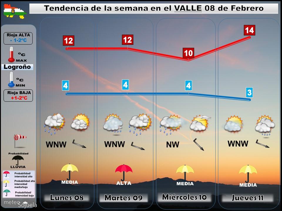 Tendencia del tiempo en La Rioja 0802 Meteosojuela La Rioja. Jose Calvo