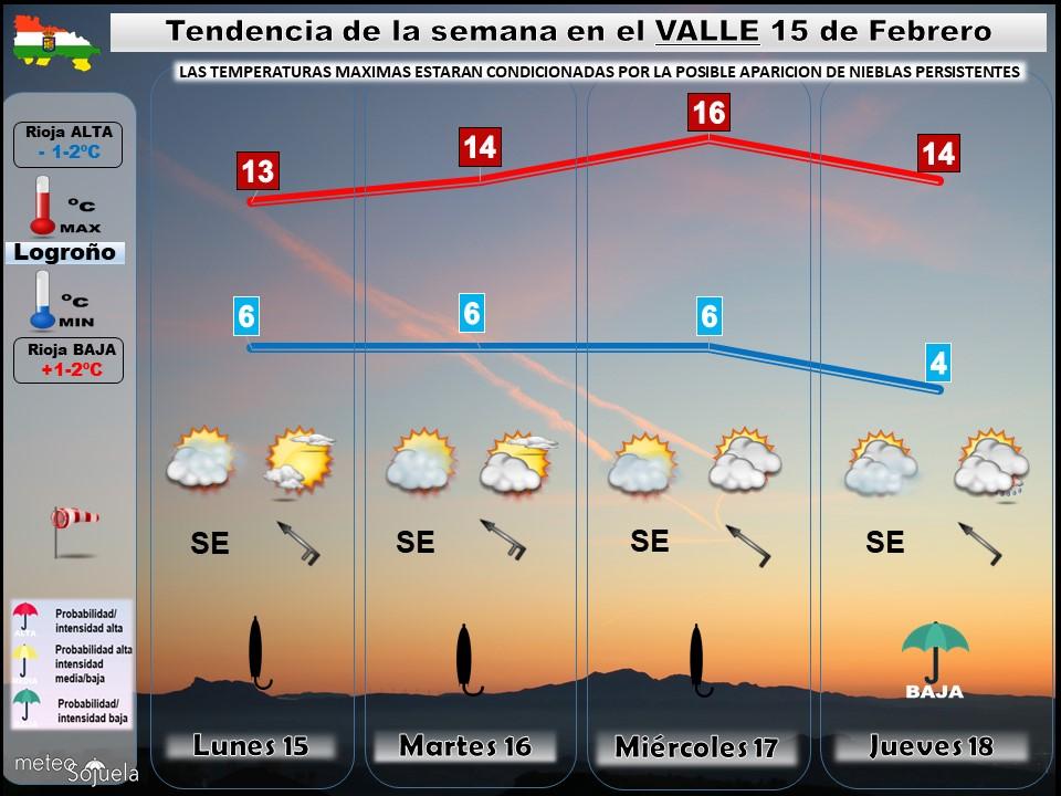 Tendencia del tiempo en La Rioja 15 02 Meteosojuela La Rioja. Jose Calvo