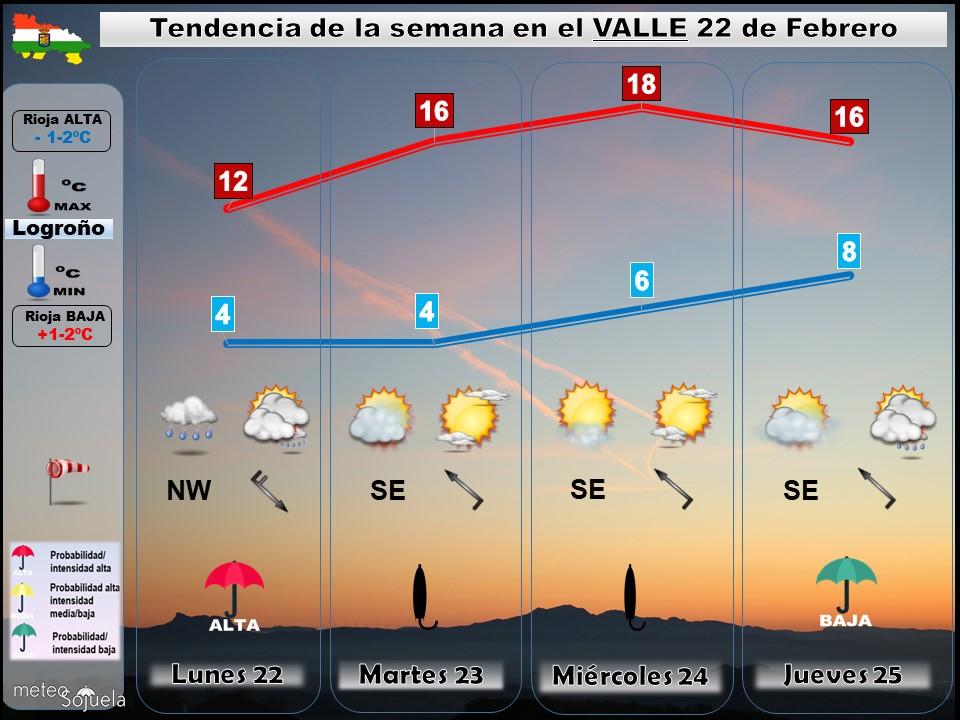 Tendencia del tiempo en La Rioja 2202 Meteosojuela La Rioja. Jose Calvo