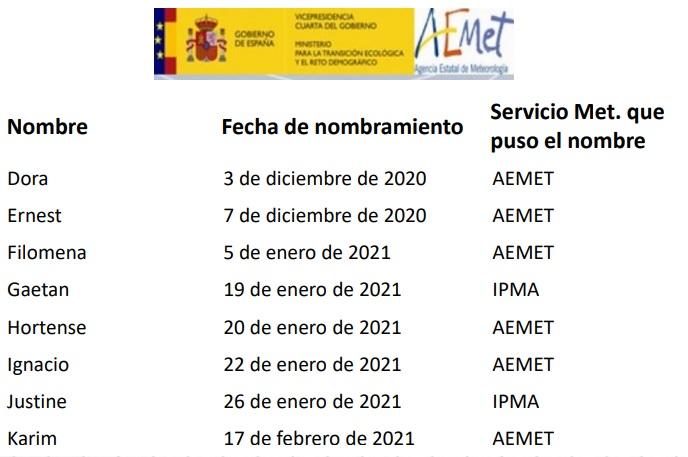 Borrascas de gran impacto Invierno 2020 21 AEMET. Meteosojuela
