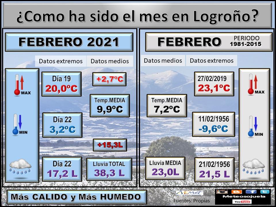 Datos Comparativos Febrero 2021 Logroño. Meteosojuela