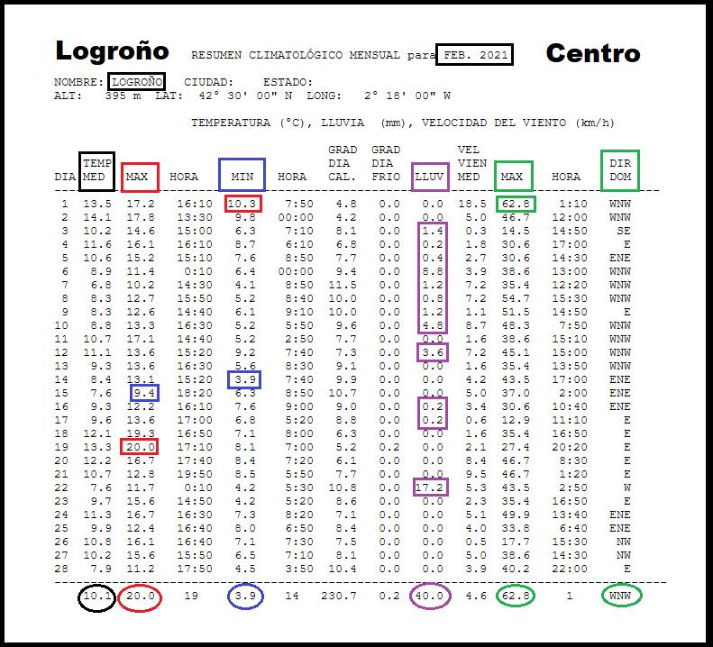 Datos Estación meteorológica Logroño centro. Febrero Meteosojuela