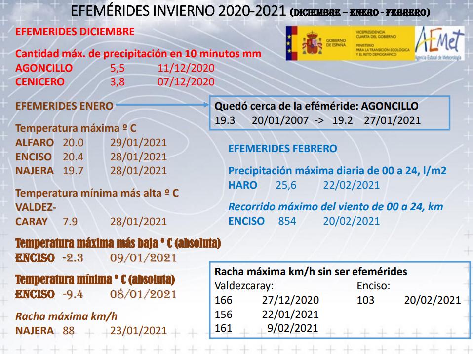 Efemérides Invierno 2020 21 AEMET. Meteosojuela