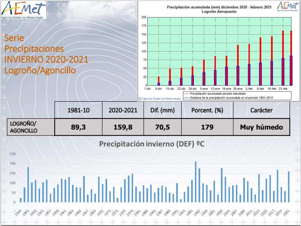 Invierno 2020 21 Logroño. Precipitación. AEMET. Meteosojuela