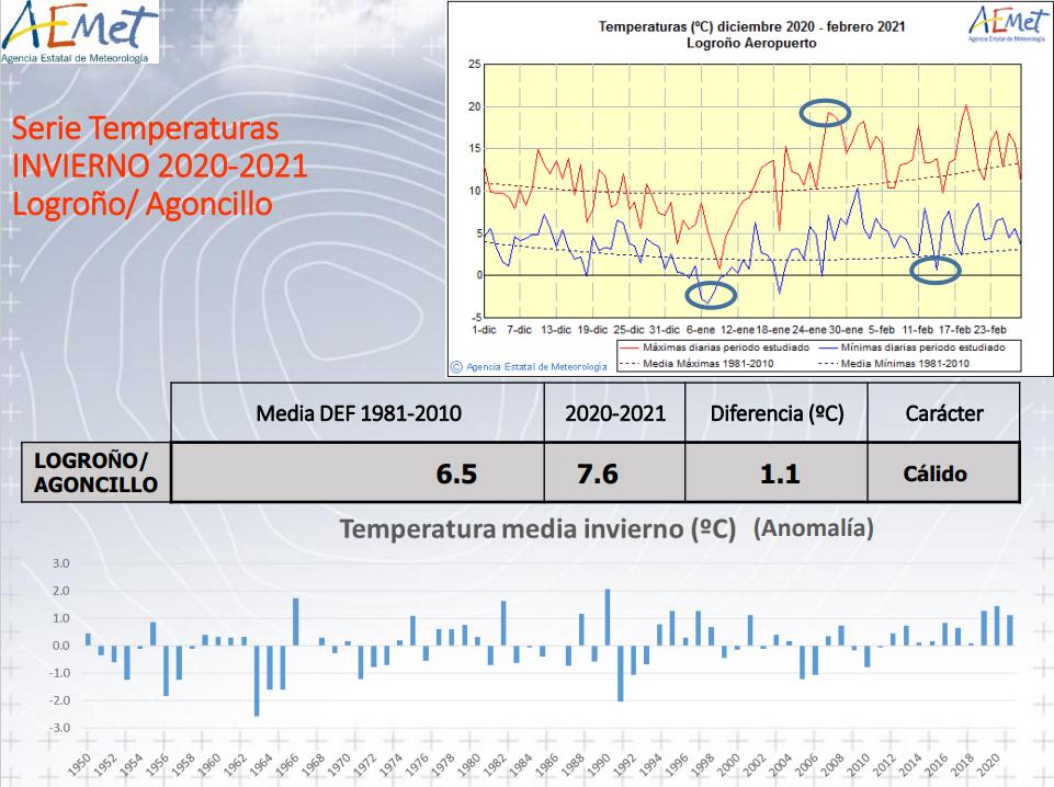 Invierno 2020 21 Logroño. Temperaturas. AEMET. Meteosojuela
