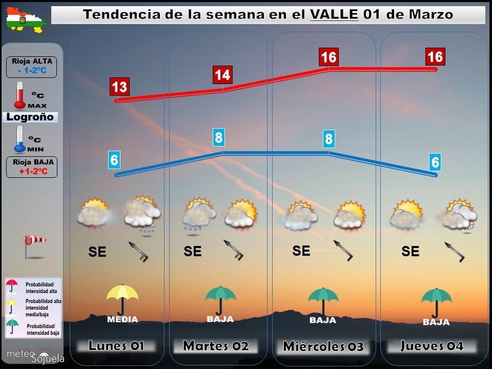 Tendencia del tiempo en La Rioja 01 03 Meteosojuela La Rioja. Jose Calvo