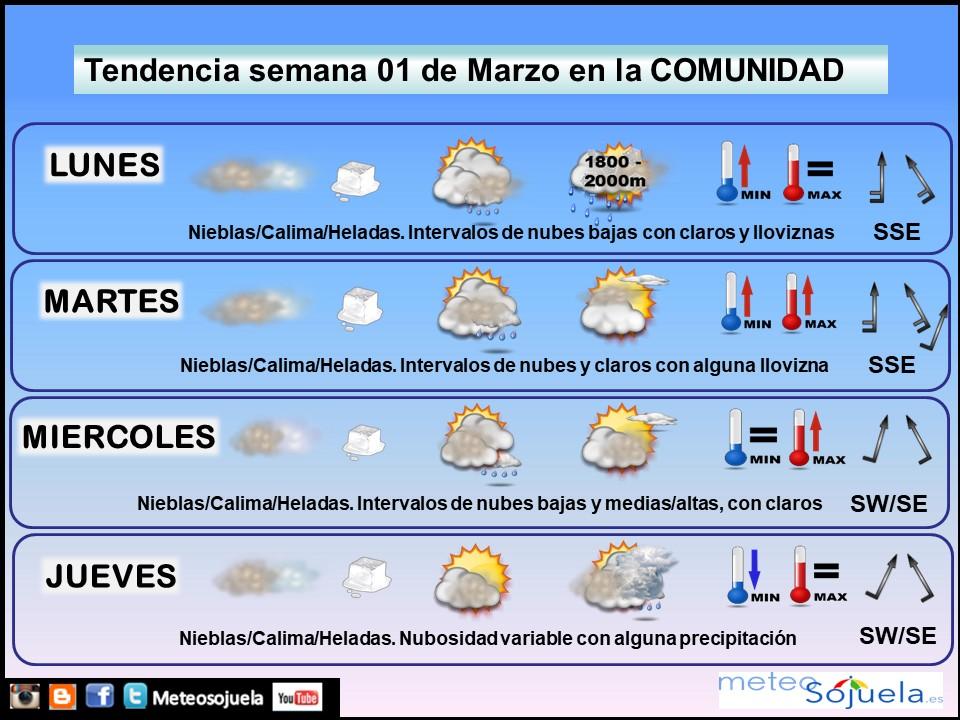 Tendencia del tiempo en La Rioja 0103 Meteosojuela La Rioja. Jose Calvo