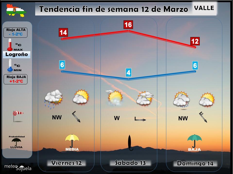 Tendencia del tiempo en La Rioja 12 03 Meteosojuela La Rioja. Jose Calvo