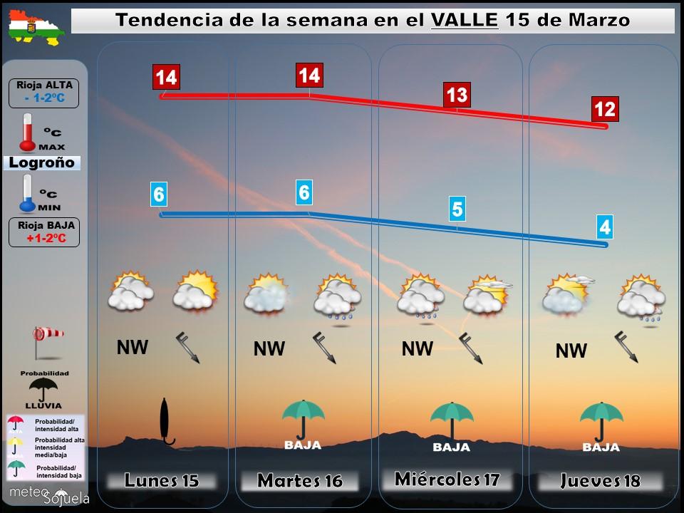Tendencia del tiempo en La Rioja 1503 Meteosojuela La Rioja. Jose Calvo
