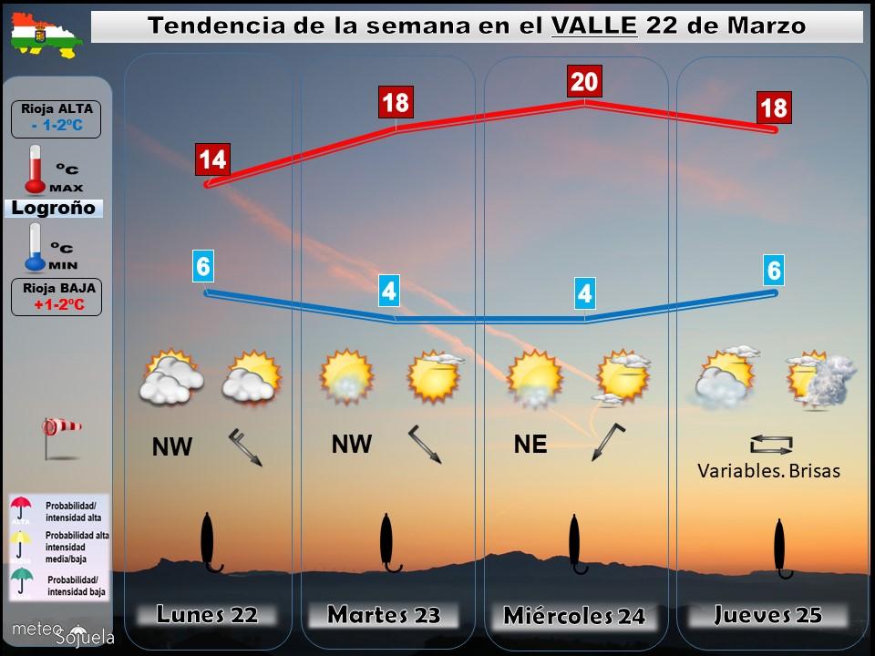 Tendencia del tiempo en La Rioja 2203 Meteosojuela La Rioja. Jose Calvo