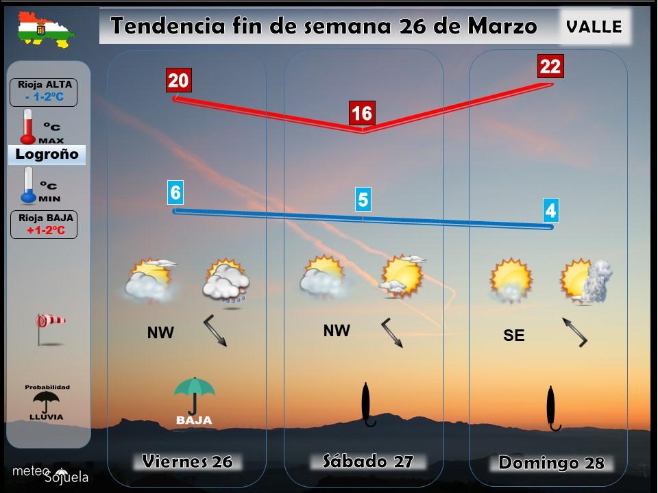 Tendencia del tiempo en La Rioja 26 03 Meteosojuela La Rioja. Jose Calvo