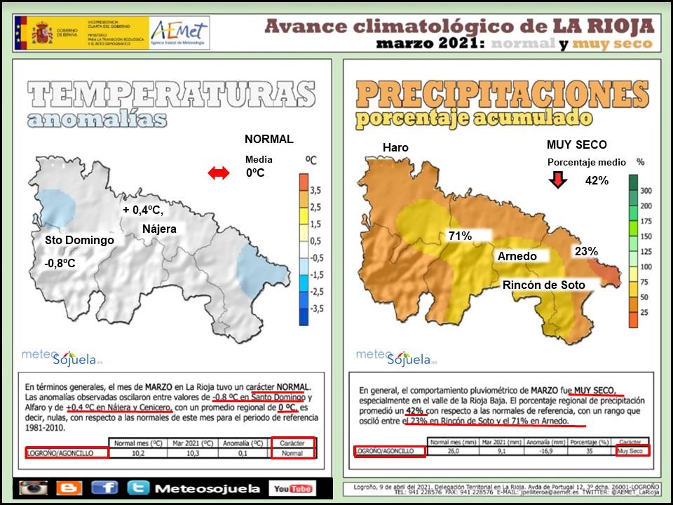 Avance Climatológico Marzo 2021. AEMET. Meteosojuela