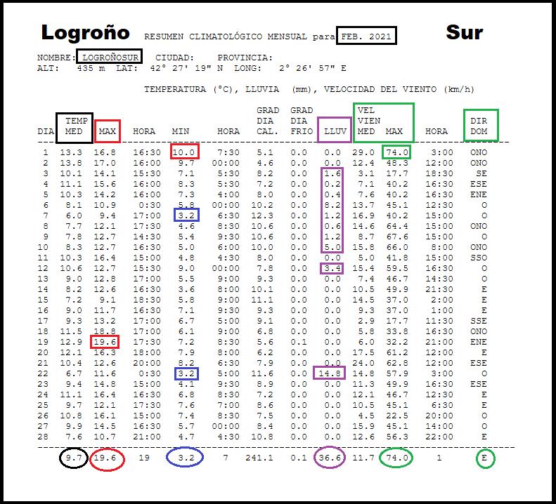 Datos Estación meteorológica Logroño Sur. Febrero Meteosojuela