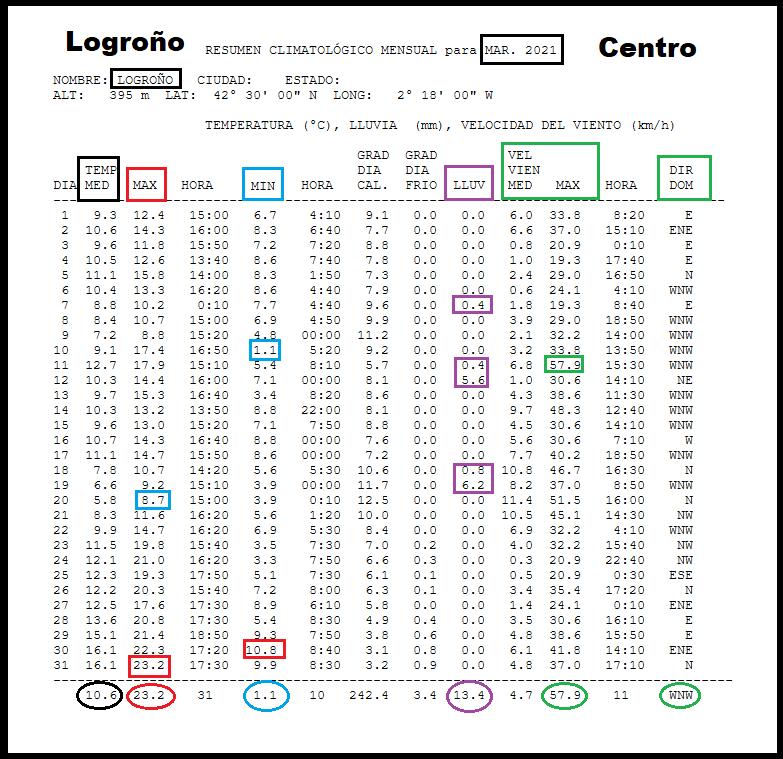 Datos Estación meteorológica Logroño centro. Marzo Meteosojuela