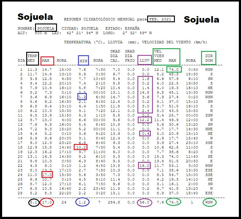 Datos Estación meteorológica Sojuela. Febrero Meteosojuela