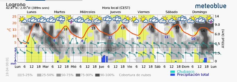 Previsión tiempo La Rioja próximos días Meteoblue Meteosojuela La Rioja Jose Calvo