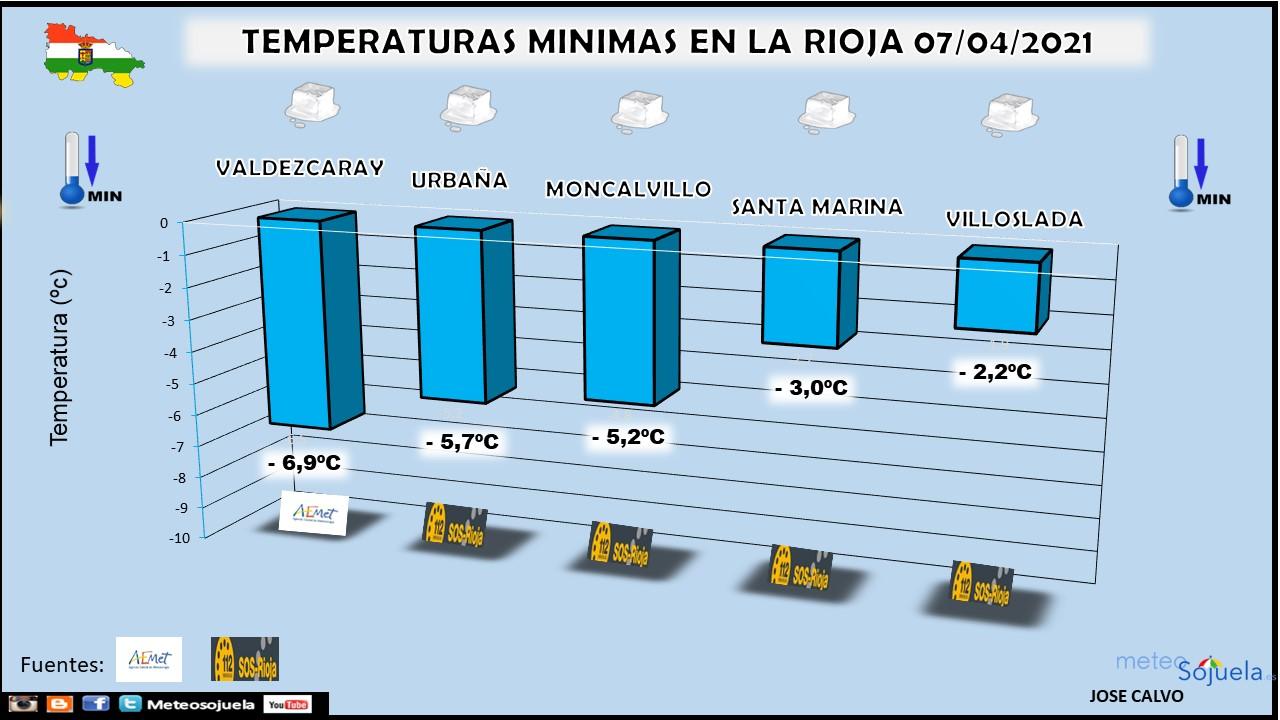 Temperaturas Mínimas La Rioja. Meteosojuela