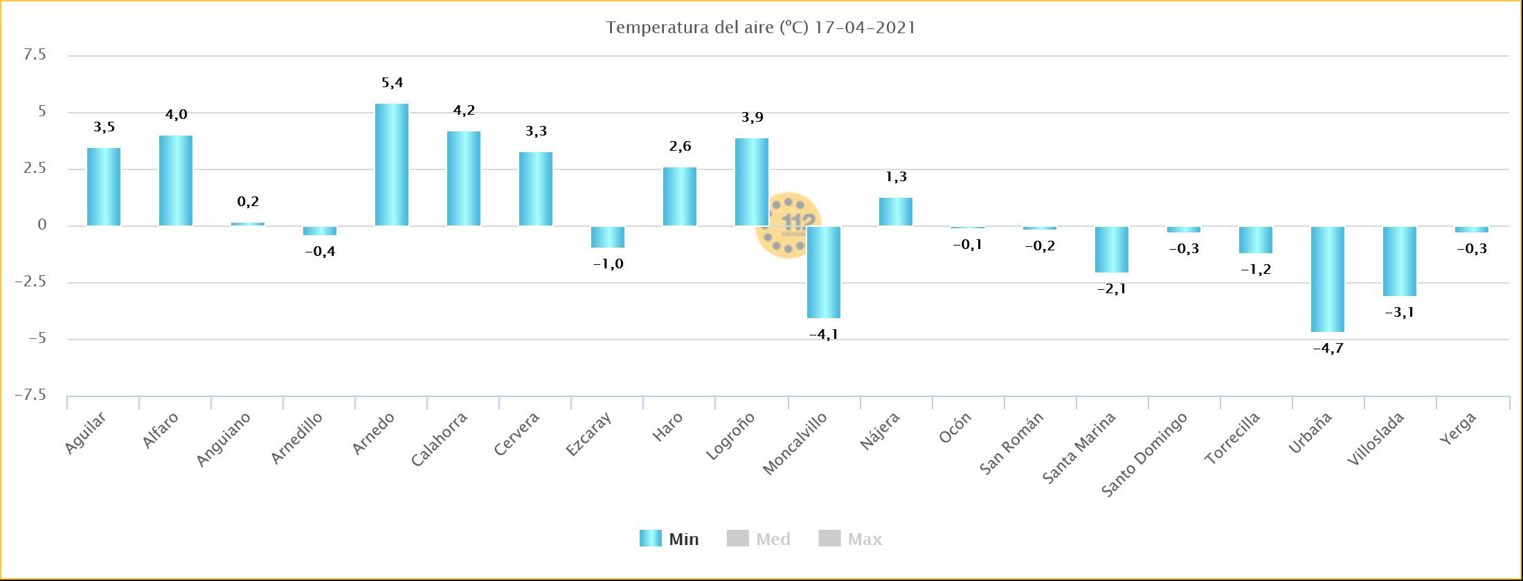 Temperaturas Mínims Viernes Estaciones de SOS Rioja