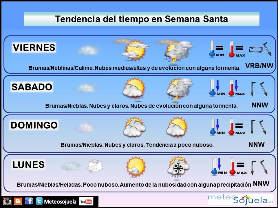 Tendencia del tiempo en La Rioja 02 04 Meteosojuela La Rioja. Jose Calvo