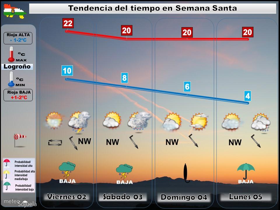 Tendencia del tiempo en La Rioja 0204 Meteosojuela La Rioja. Jose Calvo