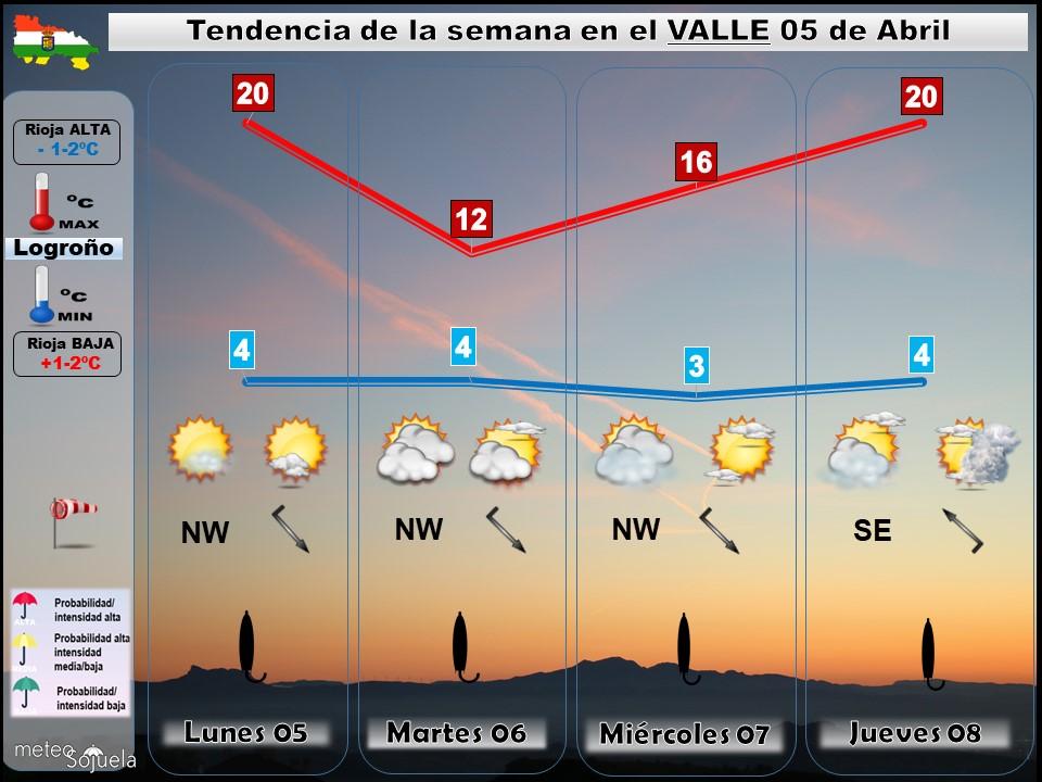 Tendencia del tiempo en La Rioja 0504 Meteosojuela La Rioja. Jose Calvo