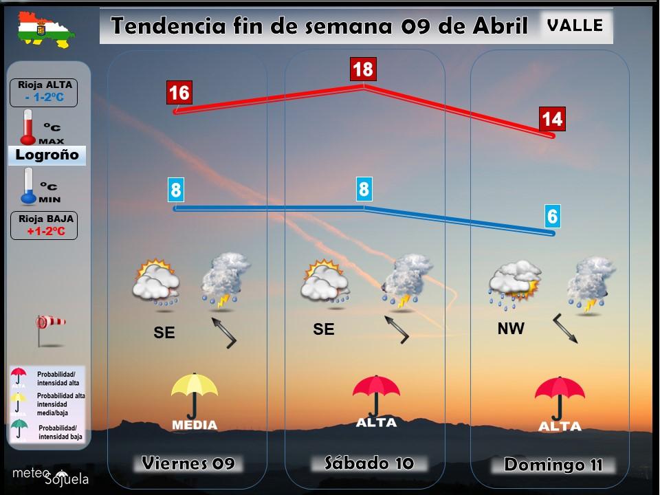 Tendencia del tiempo en La Rioja 0904 Meteosojuela La Rioja. Jose Calvo