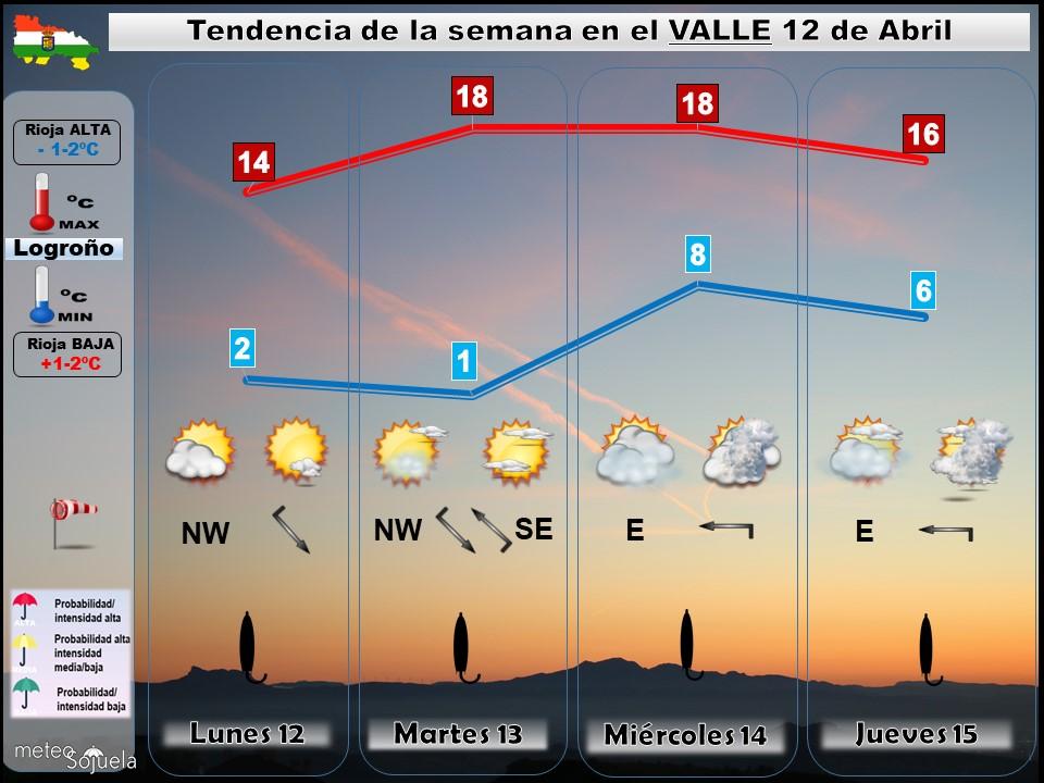 Tendencia del tiempo en La Rioja 12 04 Meteosojuela La Rioja. Jose Calvo