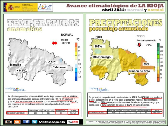 Avance Climatológico Abril 2021. AEMET. Meteosojuela