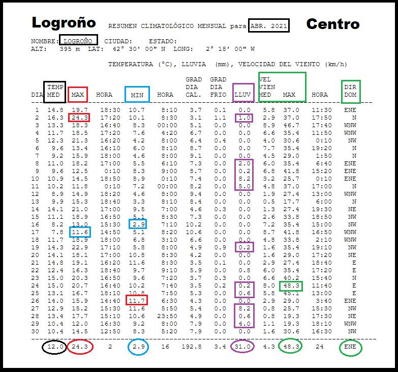 Datos Estación meteorológica Logroño centro. Abril Meteosojuela