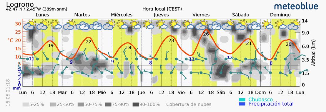 Previsión tiempo La Rioja próximos días Meteoblue . Meteosojuela La Rioja Jose Calvo