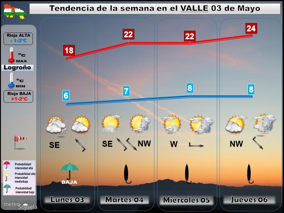 Tendencia del tiempo en La Rioja 03 05 Meteosojuela La Rioja. Jose Calvo