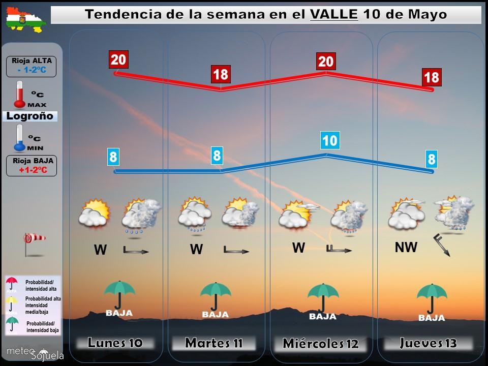 Tendencia del tiempo en La Rioja 10 05 Meteosojuela La Rioja. Jose Calvo