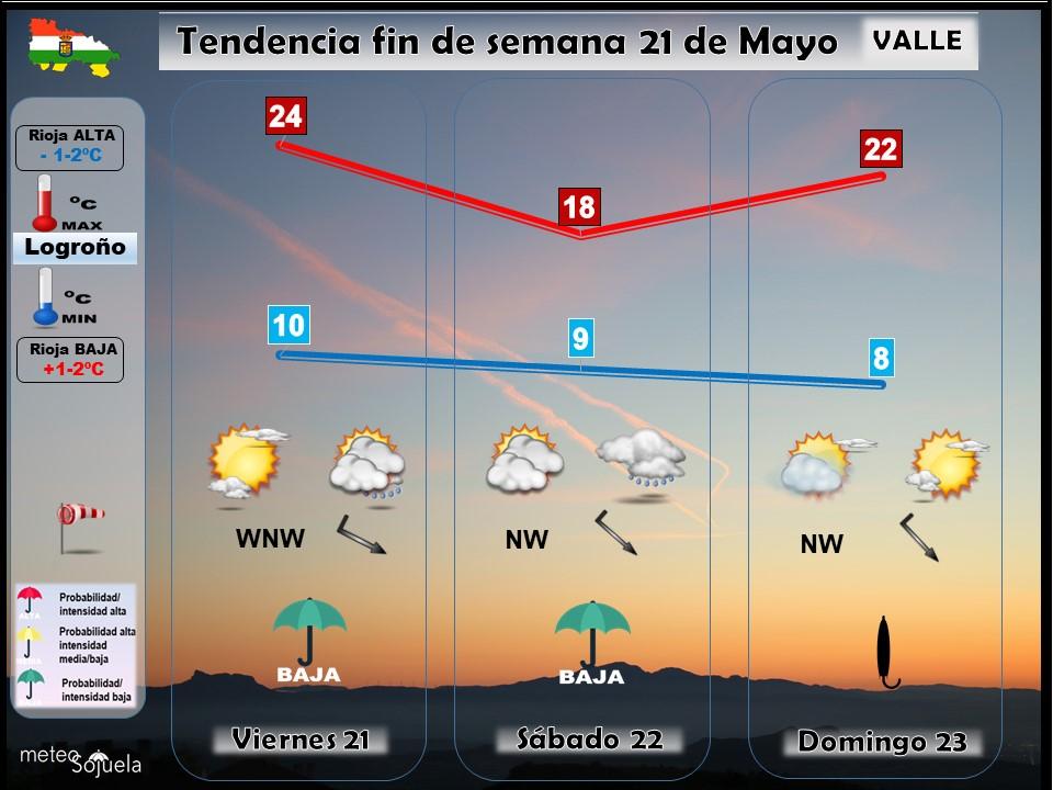 Tendencia del tiempo en La Rioja 2105 Meteosojuela La Rioja. Jose Calvo