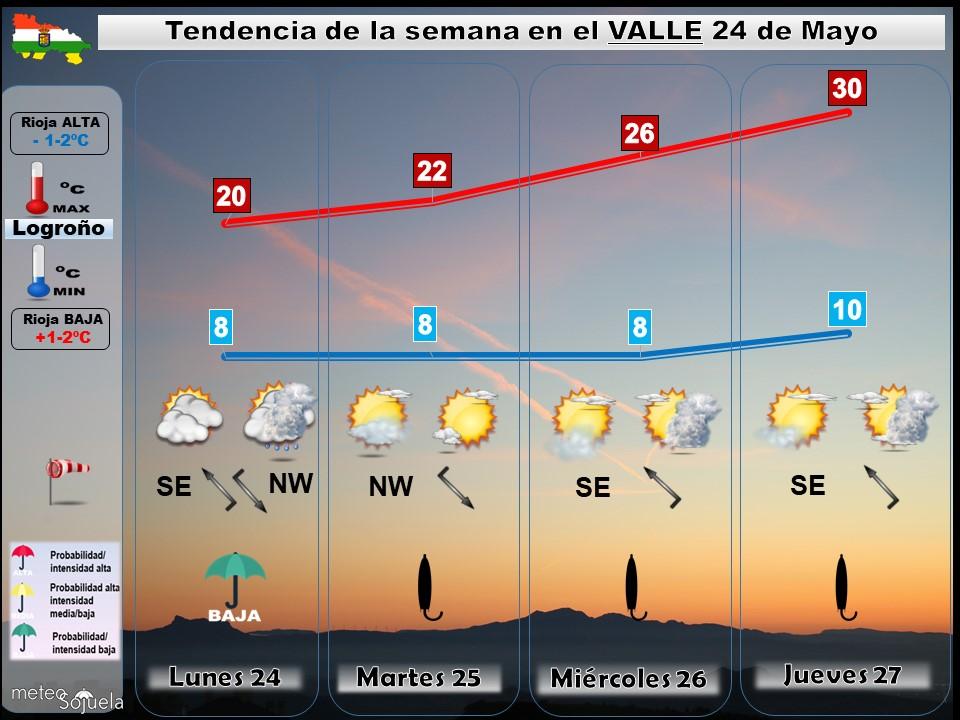 Tendencia del tiempo en La Rioja 2405 Meteosojuela La Rioja. Jose Calvo