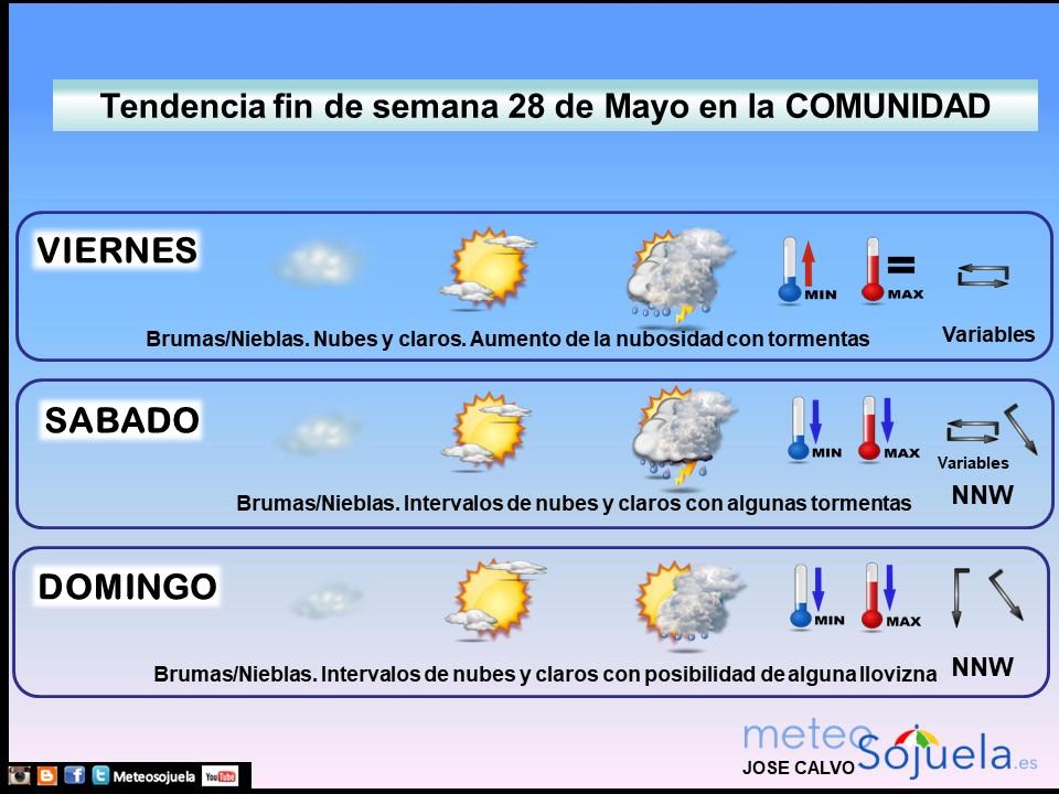 Tendencia del tiempo en La Rioja 2805 Meteosojuela La Rioja. Jose Calvo