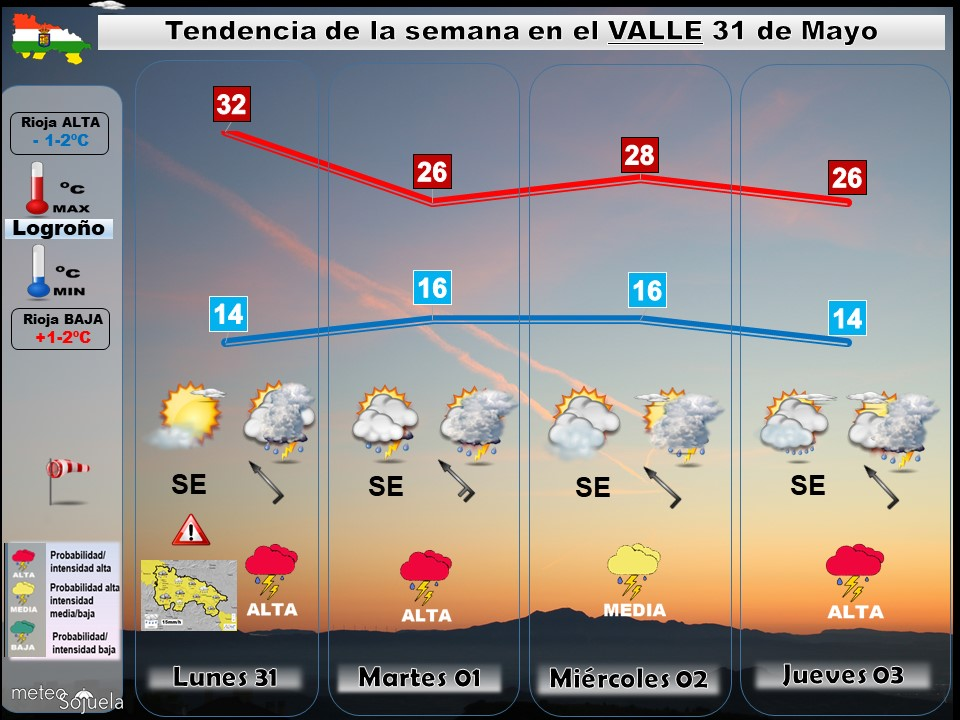 Tendencia del tiempo en La Rioja 3005 Meteosojuela La Rioja. Jose Calvo