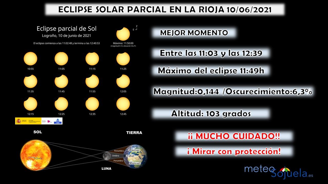 Guía Rápida de Observación del Eclipse Parcial de Sol en La Rioja