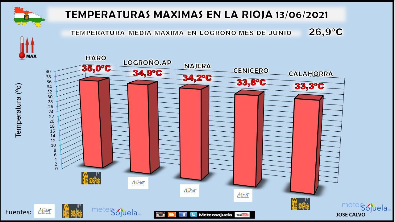 Temperaturas Máximas 13 de Junio La Rioja. Meteosojuela