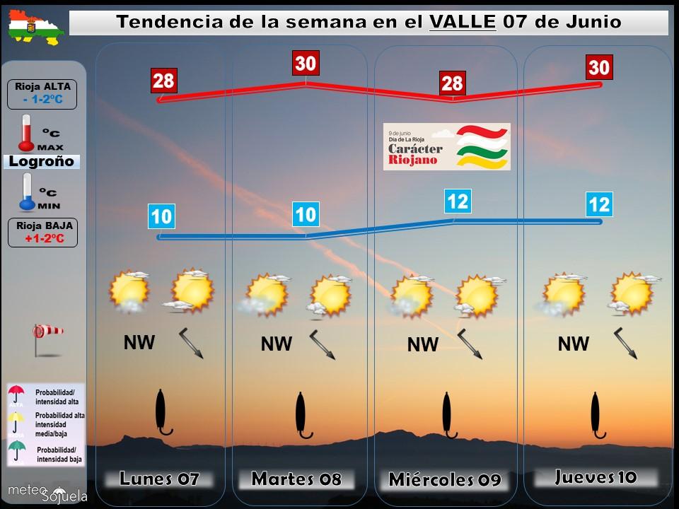Tendencia del tiempo en La Rioja 0706 Meteosojuela La Rioja. Jose Calvo