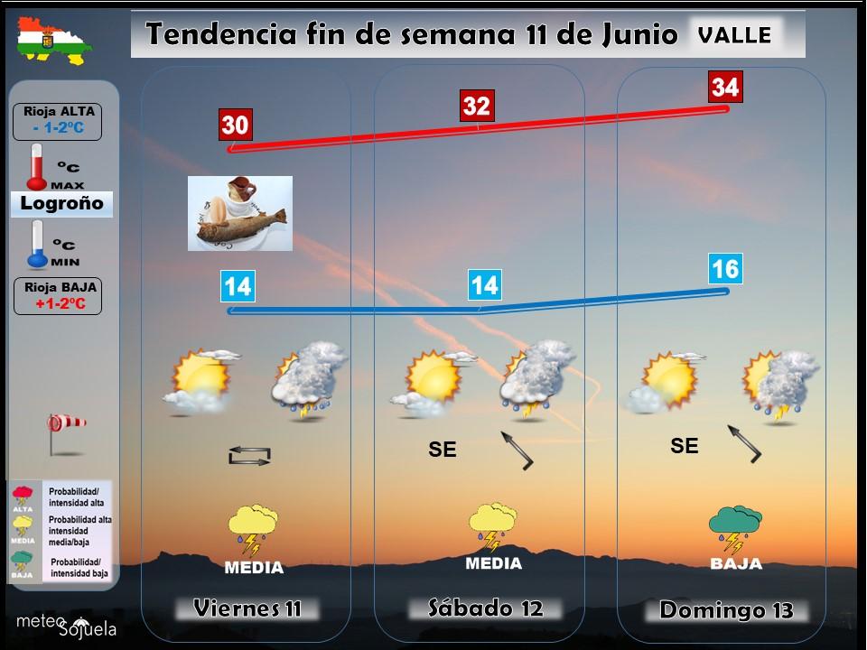 Tendencia del tiempo en La Rioja 1106 Meteosojuela La Rioja. Jose Calvo