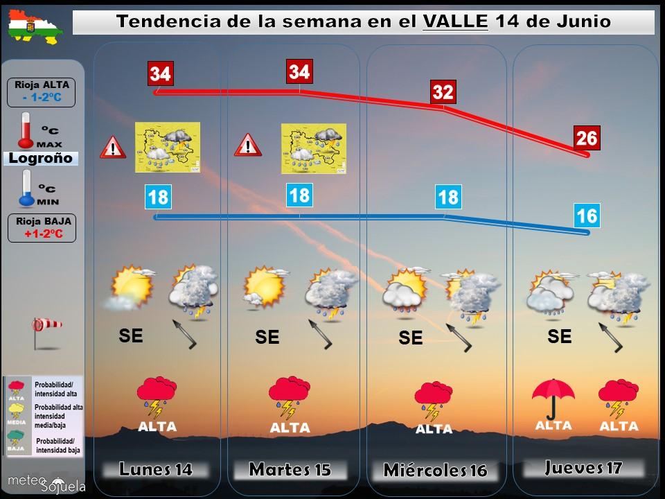 Tendencia del tiempo en La Rioja 1406 Meteosojuela La Rioja. Jose Calvo