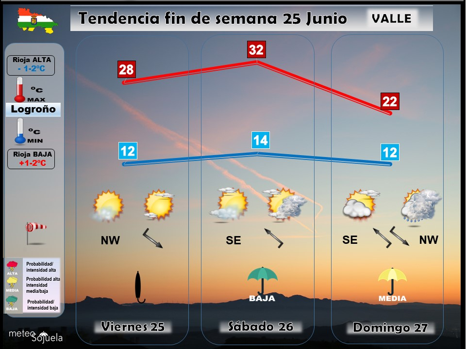 Tendencia del tiempo en La Rioja 2506 Meteosojuela La Rioja. Jose Calvo
