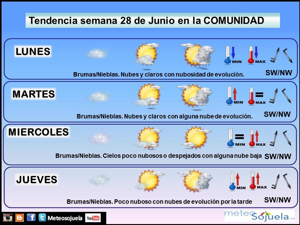 Tendencia del tiempo en La Rioja 28 06 Meteosojuela La Rioja. Jose Calvo