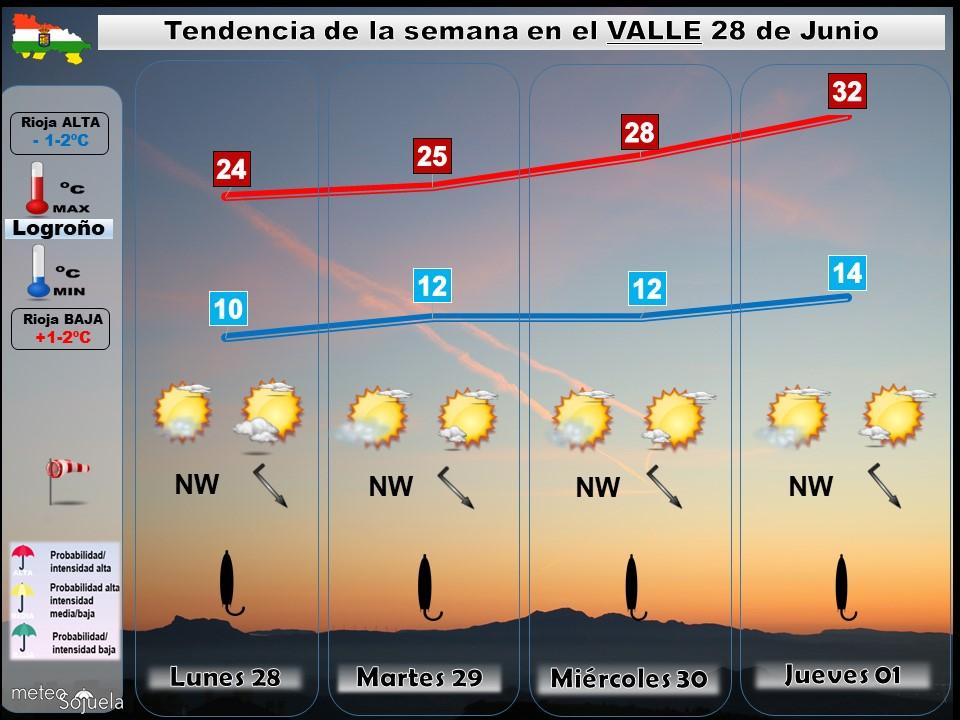 Tendencia del tiempo en La Rioja 2806 Meteosojuela La Rioja. Jose Calvo