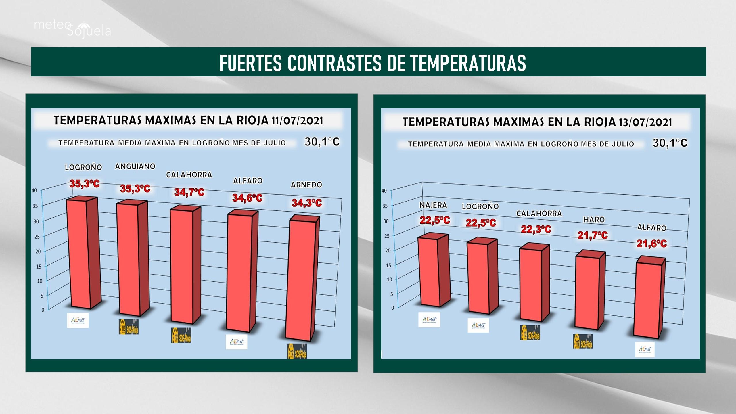 Temperaturas Máximas 11 y 13 de Julio. Meteosojuela