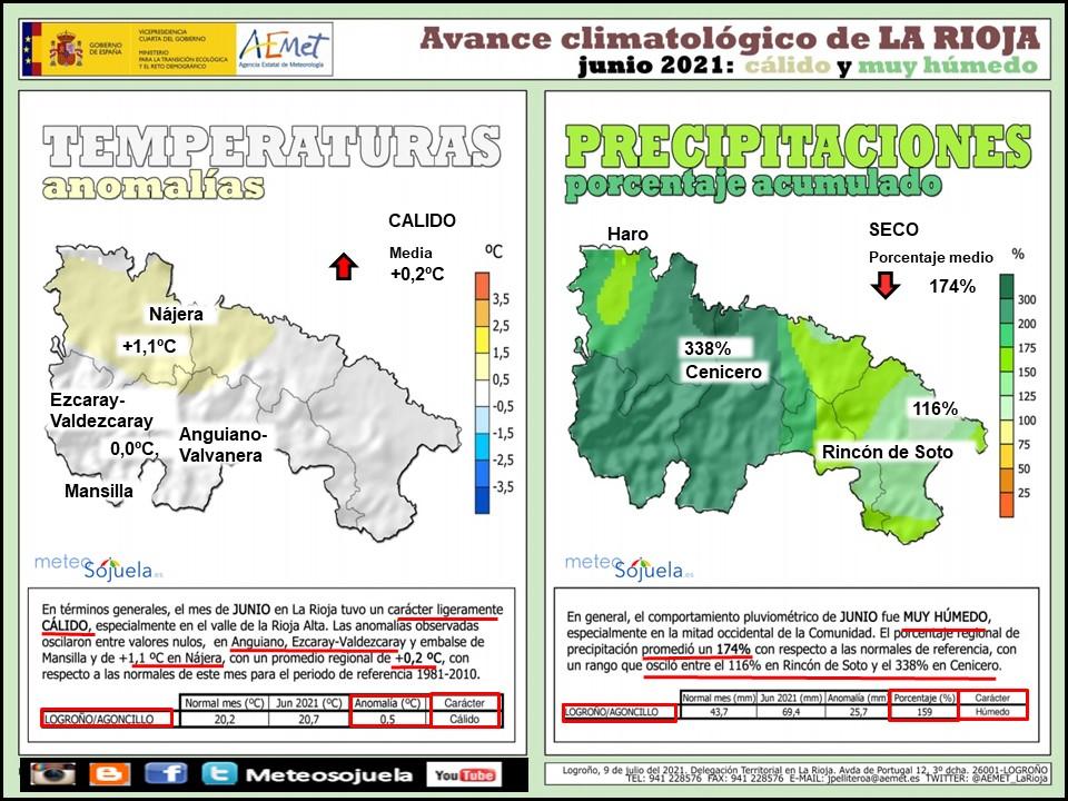 Avance Climatológico Junio 2021. AEMET. Meteosojuela