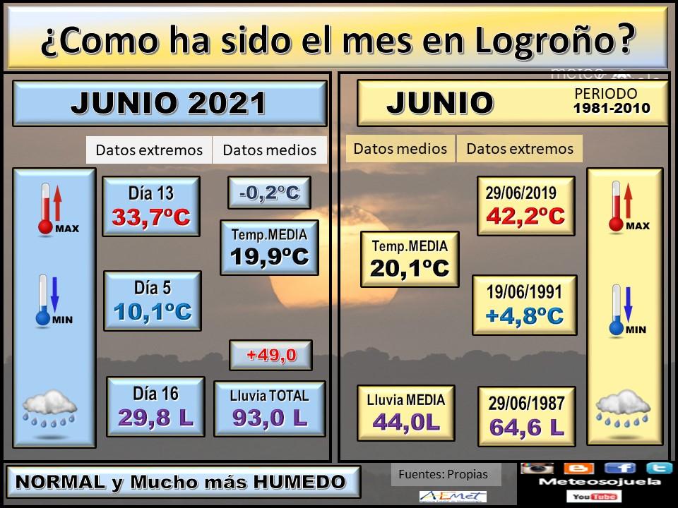 Datos Comparativos Junio 2021 Logroño. Meteosojuela
